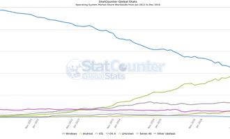Sistema eragilea Interneterako konexioetan, 2011-2016