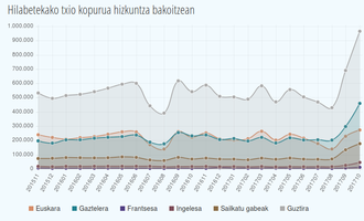 UMAP 2014-2017, katalanak gora azkenaldian