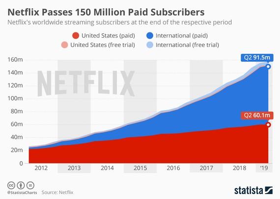 Netflix estatistikak 2012-2019