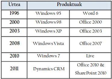 Office 2010 eta Microsoften beste produktu batzuen euskaratzearen aurkezpena