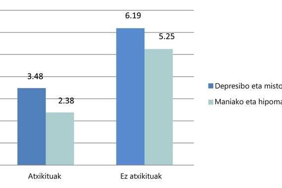 Litio gatzak depresio-aldiak prebenitzeko