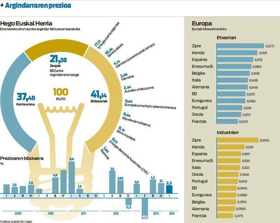 Nora doa zure argindar fakturako euro bakoitza? %37 baino ez da zuk kontsumitutakoa. Infografia by @berria