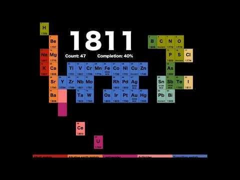 Elementu kimikoen aurkikuntzen 300 urteko historia bideo motz honetan laburbildua