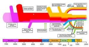 Iberiar penintsulako 8.000 urtetako historia genetikoa, euskaldunena barne