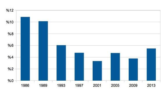 1986-2013 arteko Bertsolari Txapelketa Nagusien analisi estatistikoa