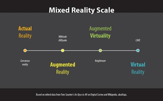 Errealitate birtuala (VR), areagotua (AR) eta mistoa (MR)