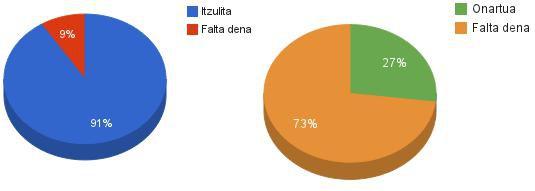 AndroidEuskaraz: Itzulita %91 / Onartua %27. Hemendik aurrera zuzentzaileak behar ditugu.