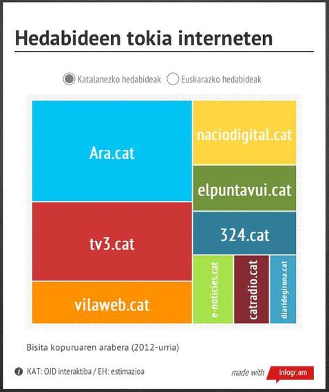 Katalunia eta gu (hedabideon eginkizunaz interneten)