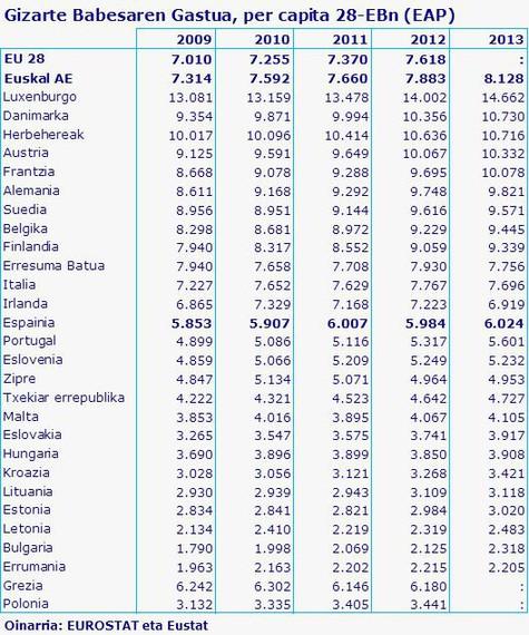 Euskal AEko per capita gizarte gastua 28-EBko estatuen batez bestekoaren gainetik da