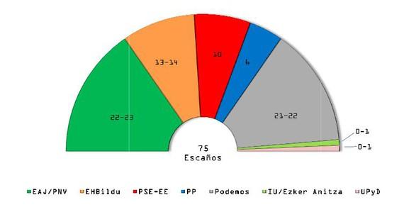 EAJk irabaziko lituzke Eusko Legebiltzarrerako hauteskundeak, eta Podemos litzateke bigarren