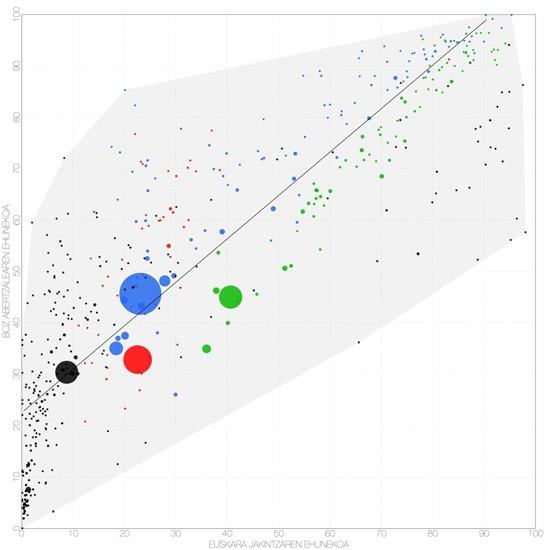Euskara eta abertzaletasunaren arteko korrelazioa, soziolinguistikako eta hauteskundeetako datuak erkatuz