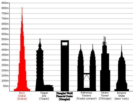 Burj Dubai, munduko etxeorratzik garaiena