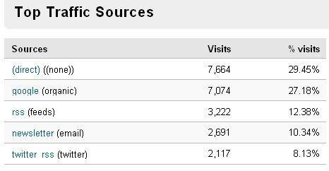 Sustatuko trafikoaren ia %10ek Facebook eta Twiterren du jatorria