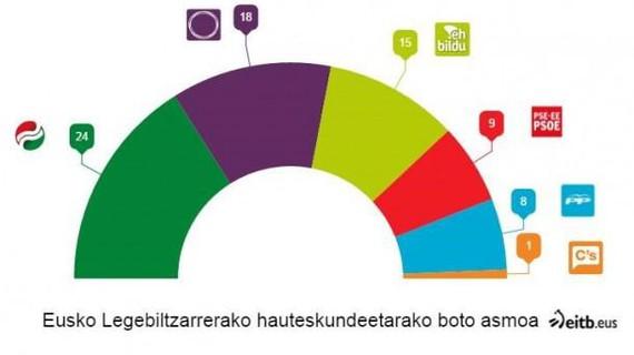 Soziometroaren arabera, EAJk irabaziko lituzke EAEko hauteskundeak eta Podemos bigarren