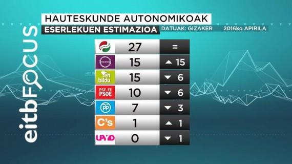 EAJk irabaziko lituzke hauteskundeak (27); Podemos eta EH Bildu, berdinduta (15)