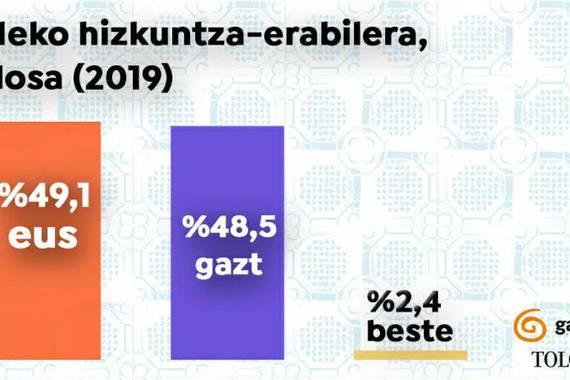 """Tolosako euskararen kale erabilera, gaztelaniaren gainetik """"ehun urtean"""" lehenbizikoz"""