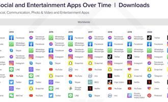 top social apps 2021-10