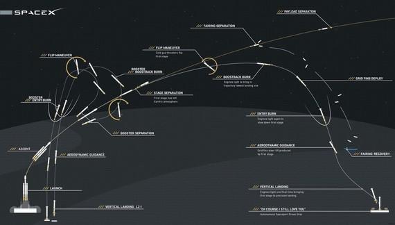 Falcon Heavy hegaldiaren aurreikuspen grafikoa