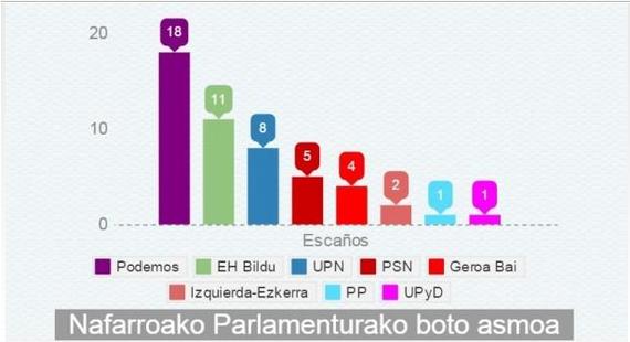 Podemos, Nafarroako lehen indar politikoa, Parlamentuaren inkestaren arabera
