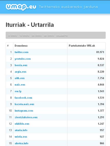 Umap Iturriak: euskaldunok Twitterren partekatzen ditugun loturen jarraipena
