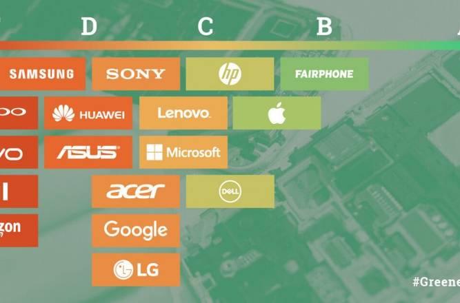 Teknologia eta gailu berdeak, Greenpeace