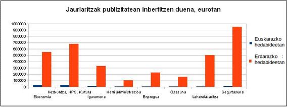 Eusko Jaurlaritzaren 2013ko publizitate instituzionalaren datuak
