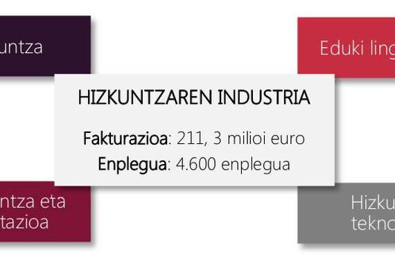 4.600 lanpostu EAEko hizkuntzen industrietan, bi heren emakumezkoenak