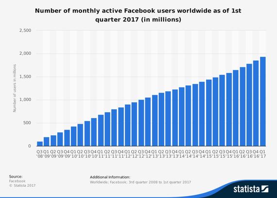 Facebook erabiltzaileak grafiko historikoa 2017