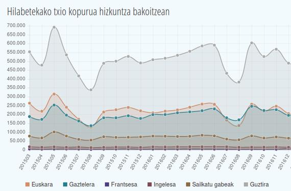 Twitterreko euskarazko jarduna - 2016ko datuak eta laburpen-txostena #UMAP
