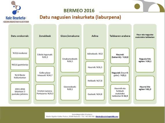 Bermeoko euskara erabilera 2016