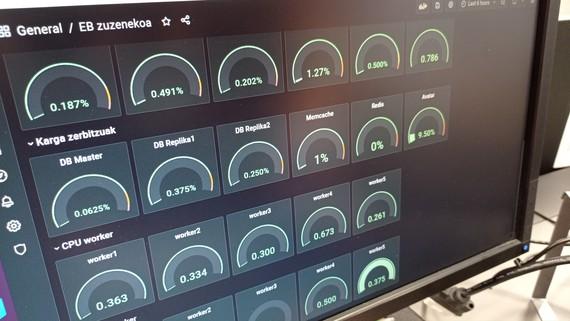 monitorizazioa biba eb
