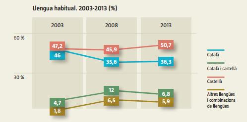 Kataluniako inkesta soziolinguistikoa (2013), zenbait datu
