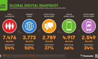 Global mobile snapshsot