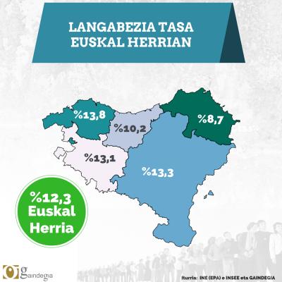 180.600 langabe Euskal Herrian, aurreko hiruhilekoan baino 7.300 gutxiago (INE)