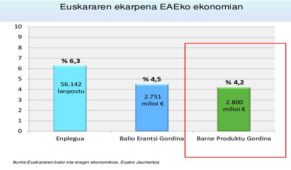 Euskararen munduaren pisu ekonomikoa: Barne produktu gordinaren %4,2 EAEn