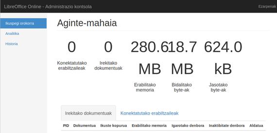 LibreOfficeOnline eta Nextcloud batera lanean