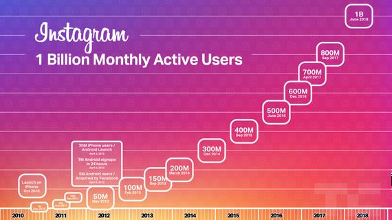Instagramek 1.000 milioi erabiltzaile ditu jada;  sare sozial eta APP erabilienetakoa da