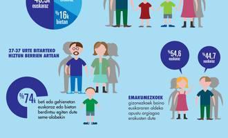 Infografia, Unesco Etxea, hiztun berriak