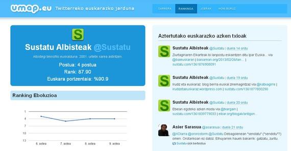 Umap.eu: Twitterreko euskarazko jarduna