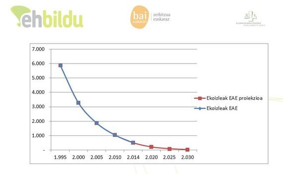 Esne sektorea Arabako, Bizkaiko eta Gipuzkoako baserritar ekoizlerik gabe 2025ean?