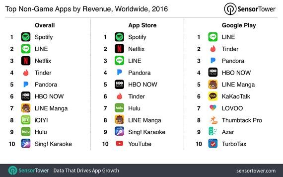 2016ko aplikaziorik arrakastatsuenak: Spotify, Line eta Netflix