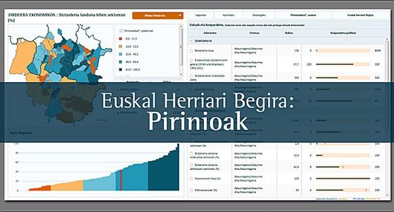 Pirinioetako 103 udalerrietako egoera ezagutzeko tresna: datuak, mapak, grafikoak…