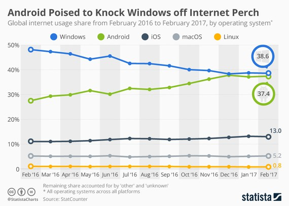 Androidek Windows harrapatu du Interneterako konexioen estatistiketan