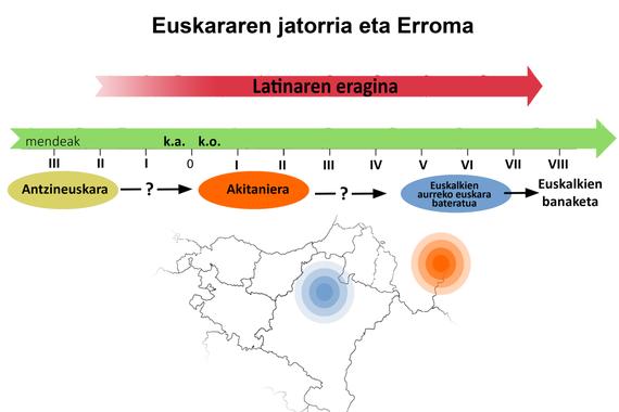Euskararen jatorria: Wikipediako 300.000 artikulu mamitsua