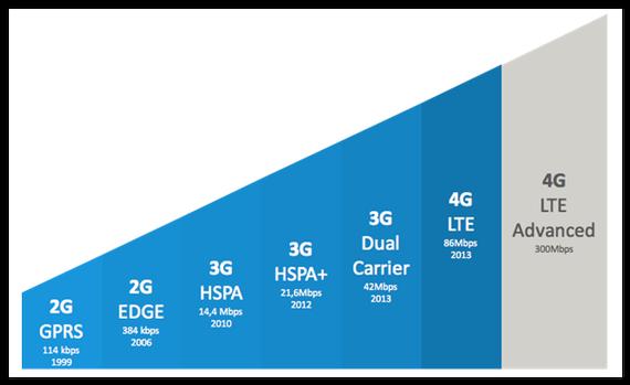 Mugikorretako konexio-ikurren esanahia zein den: G, E, 3G, H+, 4G...