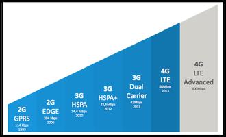 konexio mugikor ikurrak 3G 4G