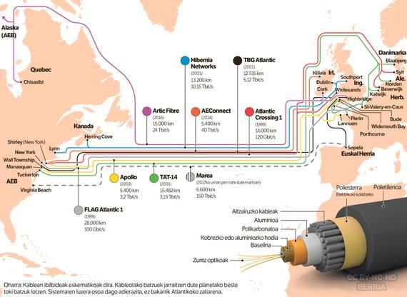 Hara nola instalatzen diren ozeano azpiko komunikazio-kableak