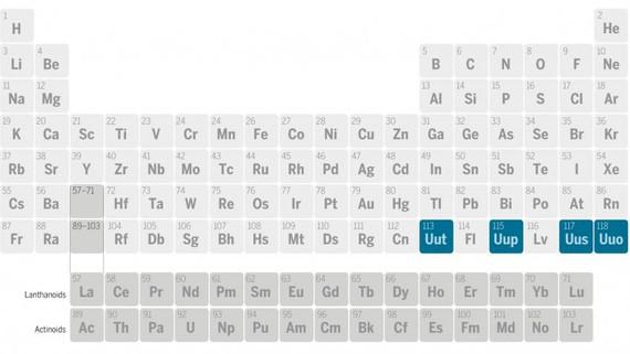 Taula periodikoko azken 4 elementuek badute izena: nihonioa, moskovioa, tenesinoa eta oganesona.