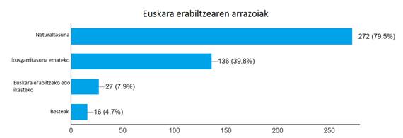 Twitterren euskaraz natural jarduten dugu euskaldunok