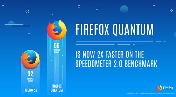 Firefox Quantum berria aurkeztu dute: azkarragoa eta arinagoa
